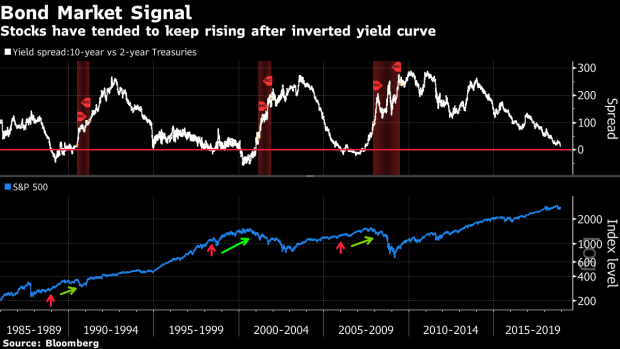 BC-History-Shows-Inverted-Yield-Curve-Is-No-Death-Knell-for-S&P-500