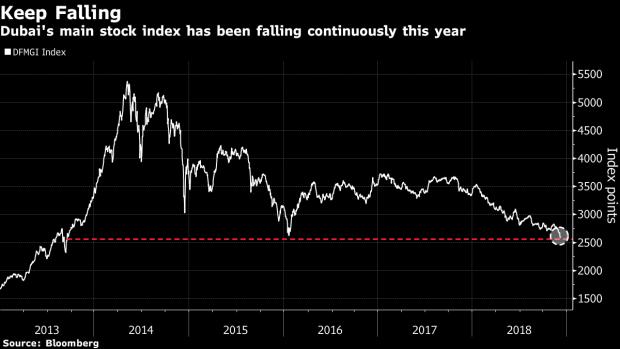 Dubai's Slide Goes Deeper as Stocks Drop to Lowest Since 2013 - BNN
