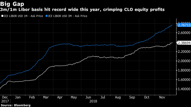 CLO Buyers Battle Over Libor Replacement for $570 Billion Market