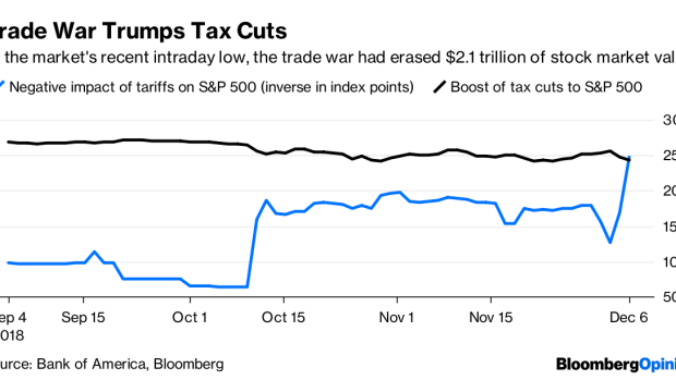 BC-Trade-Fears-Are-Robbing-Stocks-of-Their-Tax-Cut-Gains