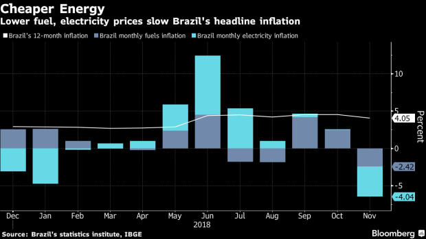 BC-Brazil's-November-Deflation-Exceeds-All-Economist-Forecasts