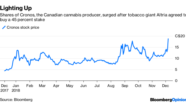 BC-Altria's-Canadian-Pot-Bet-Is-Really-About-the-US