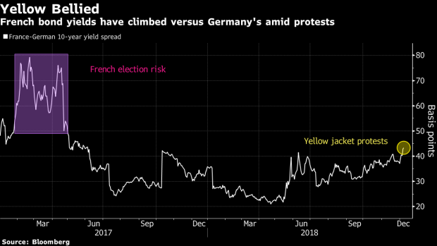 BC-French-Bonds-Feel-Macron's-Protest-Pain-as-Yields-Surge-Higher