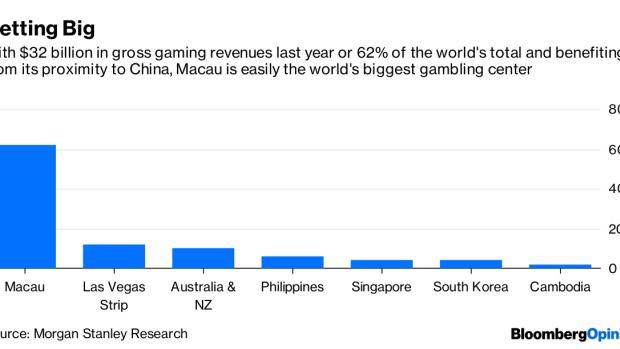 BC-Chips-are-Down-in-Macau-for-America's-Casino-Kings