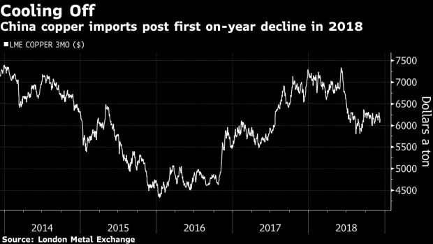 BC-China's-Copper-Imports-Slump-as-Economy-Slows-and-Trade-Stalls