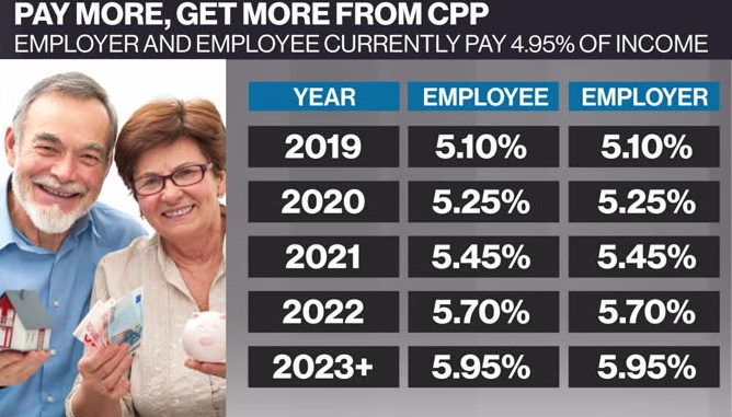 Personal Investor: Pay more, get more from CPP starting in 2019
