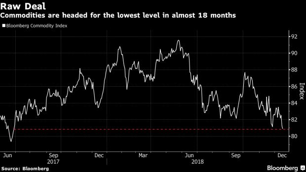 Commodities 2019