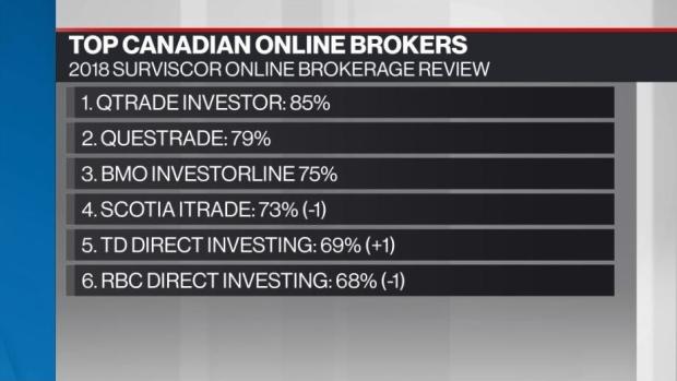 Personal Investor: Online brokerages' service slips in 2018