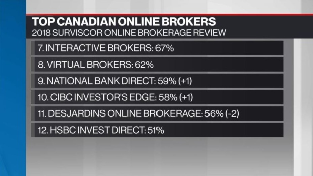 Personal Investor: Online brokerages' service slips in 2018