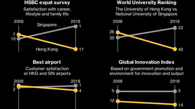 Hong Kong's Lost Decade, as Shown by These 12 Global Surveys - BNN