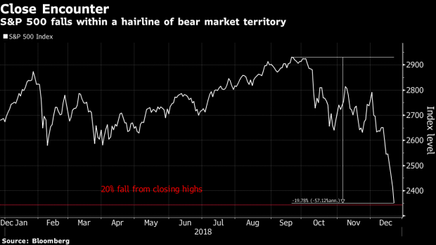 Stocks Pushed to the Brink of a Bear Market on Christmas Eve - BNN