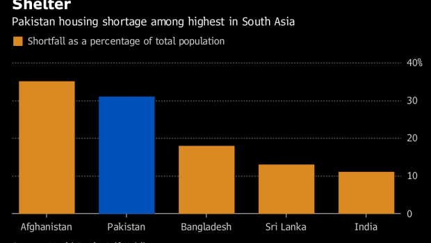 Urban Housing Crisis Deepens With Pakistan's Financial Woes - BNN