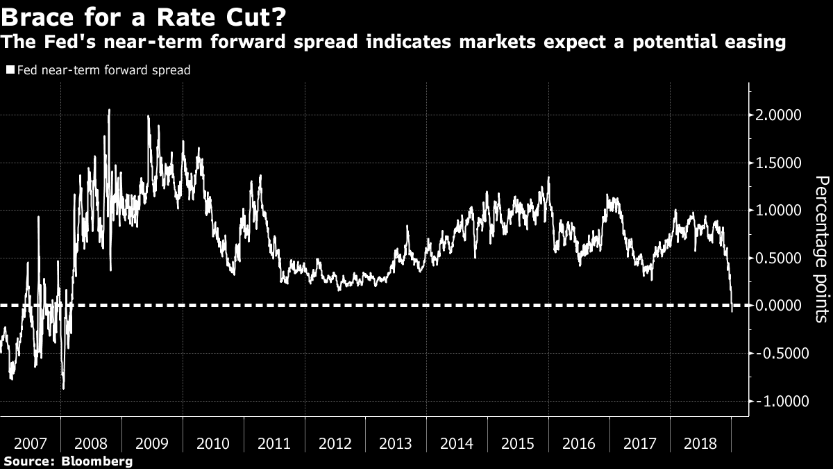 When Market Parti Nts Expected And Priced In A Monetary Policy Easing Over The Next 18 Months Their Fears Were Validated More Often Than Not