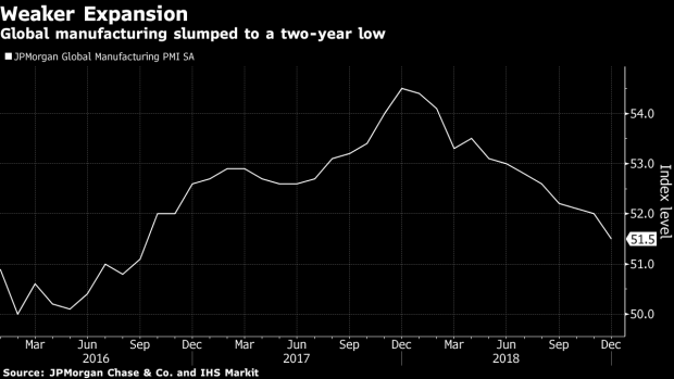 Faltering Global Factories Add to 2019 Challenges for Central Banks