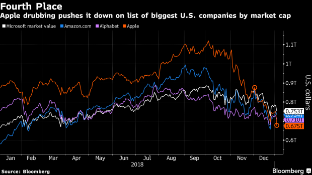 Apple Falls to Fourth-Biggest U.S. Company by Market Value ...