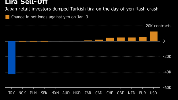 A Clue To Solving The Yen Flash Crash Mystery Uncovered Bnn
