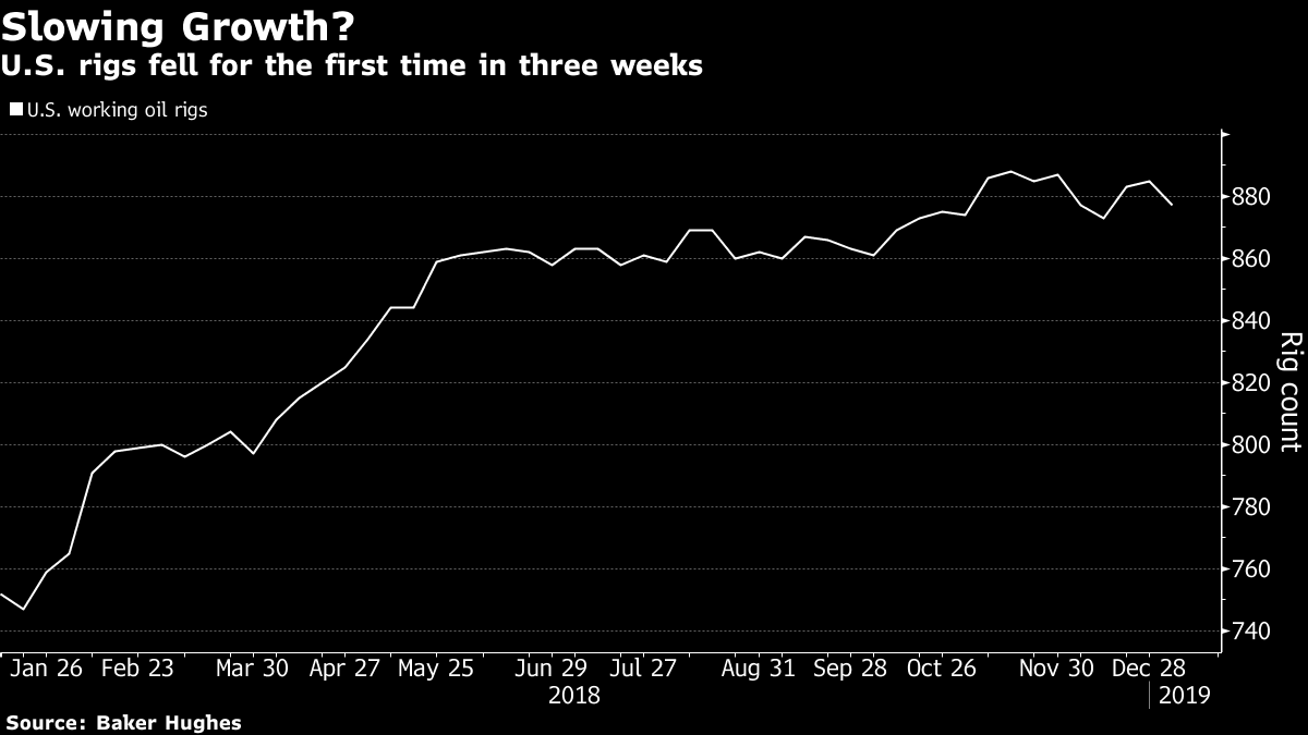 Oil prices extend longest rally in 17 months as supplies seen tighter