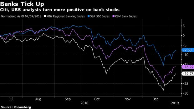 BofA, Morgan Stanley Get Rare Upgrades in Season of Pessimism - BNN