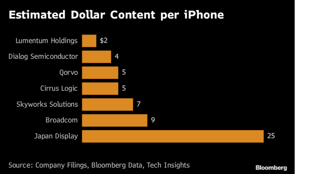 Apple Suppliers Face China iPhone Sales Exposure Challenges - BNN