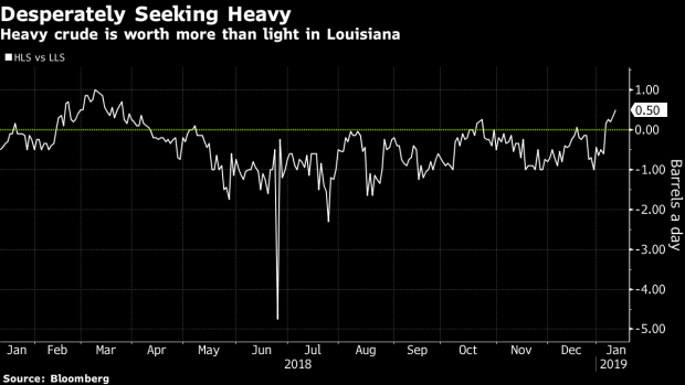 Saudi and Canadian cuts are leaving world hungry for heavy crude