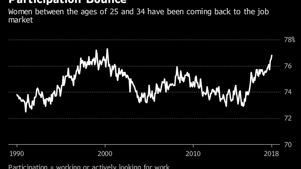 BC-Millennial-Women-Are-Pouring-Into-Jobs-Fueling-US-Labor-Gains
