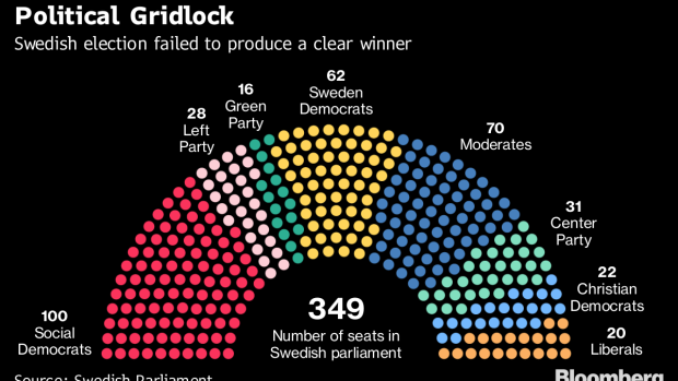 Sweden's legislature sit during the election of speakers at the Parliament in Stockholm, Sweden, on Monday, Sept. 24, 2018. The 349-person legislature reconvened on Monday two weeks after an election that saw the nationalist Sweden Democrats grab 62 seats and Prime Minister Stefan Lofven's coalition hang on to a one-seat lead over the center-right Alliance opposition. Photographer: Mikael Sjoberg/Bloomberg