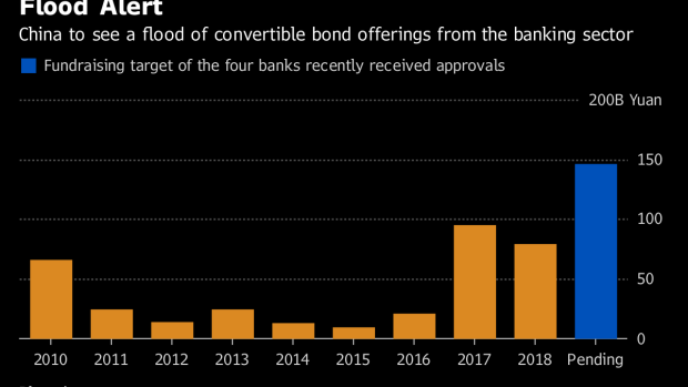 BC-China's-Big-Banks-Throw-a-$22-Billion-Test-at-Hybrids-Market