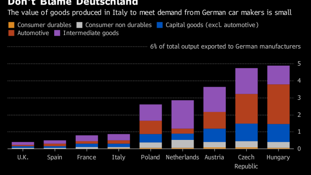 BC-Don't-Blame-German-Carmakers-for-Italy's-Industry-Woes