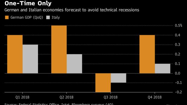BC-Economists-See-Germany-Italy-Dodging-Technical-Recession