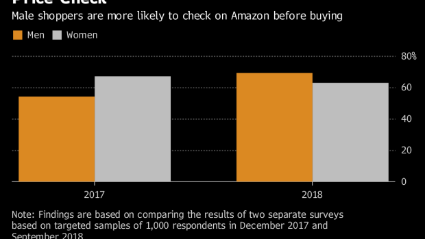BC-Male-Shoppers-Are-More-Likely-to-Check-Prices-on-Amazon-for-a-Deal