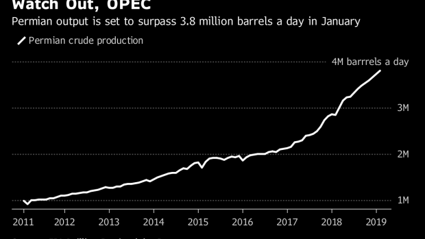 Permian Shale Oil Boom Holds Good News and Bad News for OPEC