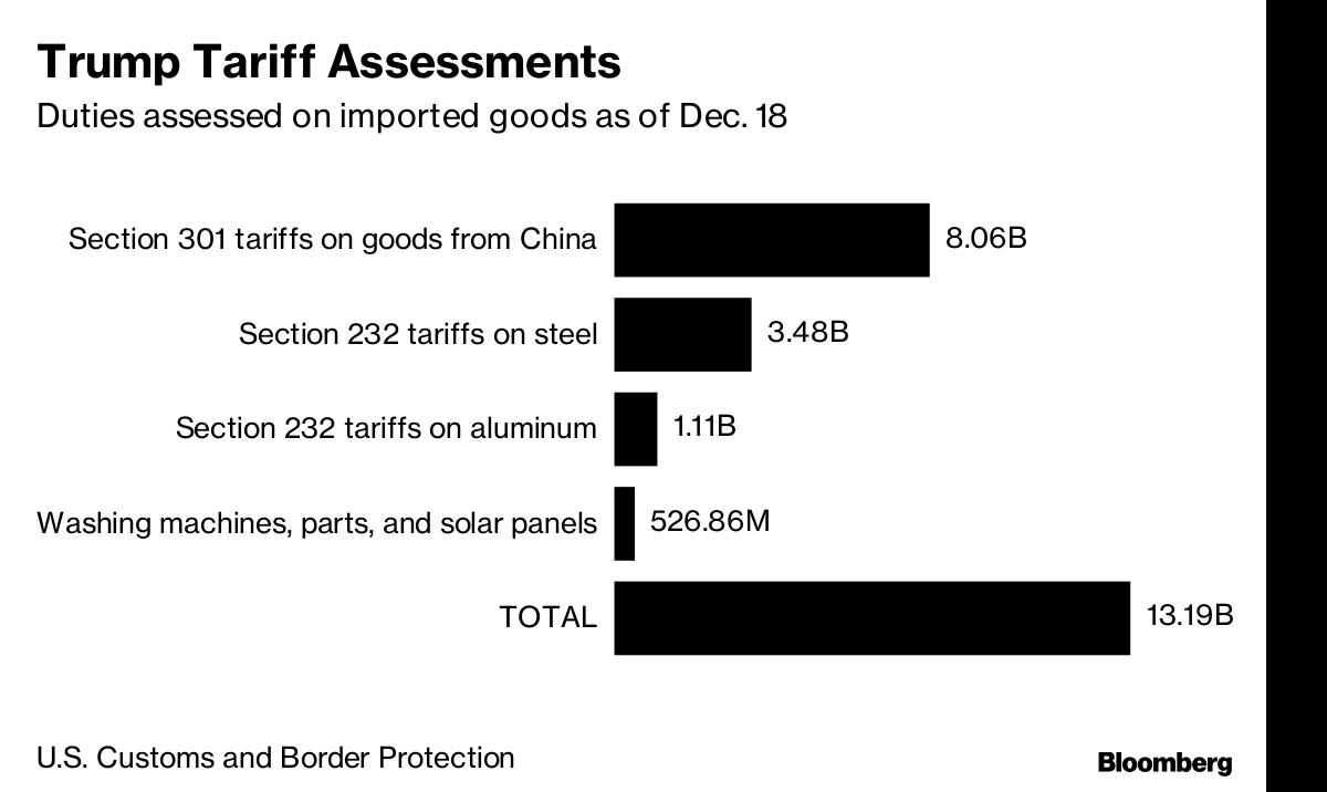 Trump S Tariffs Are Producing Billions But China Isn T Paying Bnn