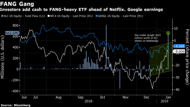 Someone bet big on a communications ETF ahead of Netflix earnings