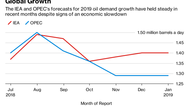 BC-IEA-Sees-Oil-Demand-Growth-Defying-Economic-Slowdown