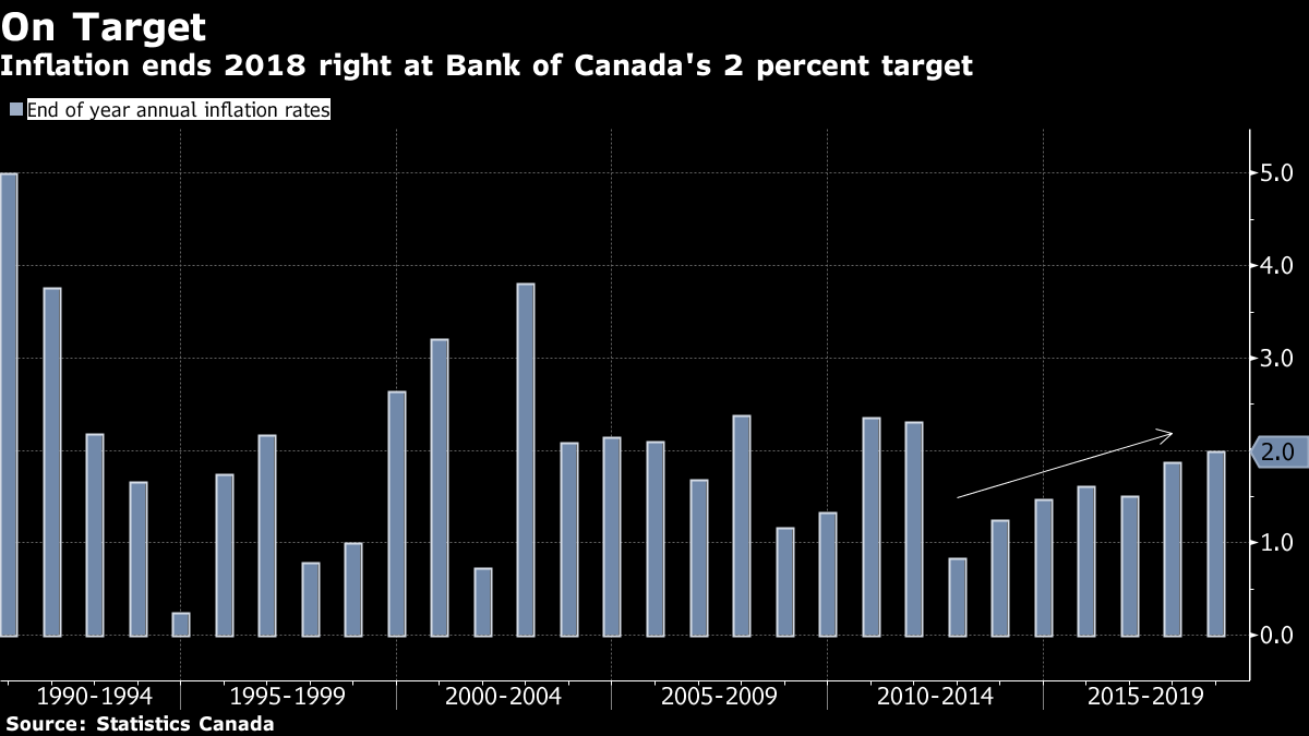 Canada ended 2018 with 2 pct inflation