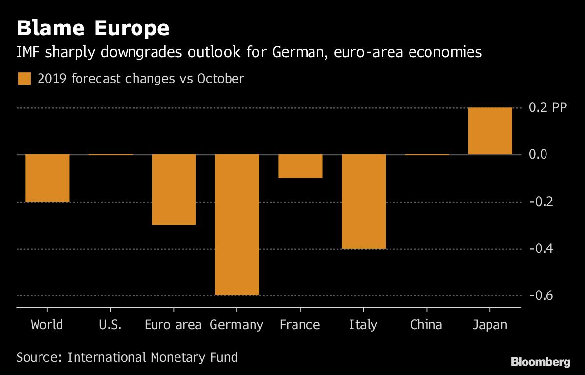 IMF, CEOs warn of slowing world economy on eve of Davos summit - BNN
