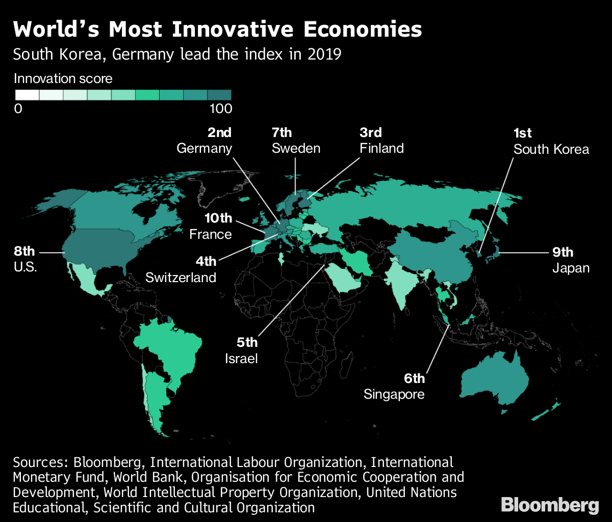 India at 54th position in the list of world's most innovative countries