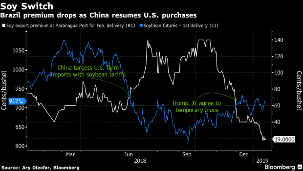 BC-Bunge's-Latest-Profit-Warning-Shows-the-Toll-of-the-US-China-Trade-War