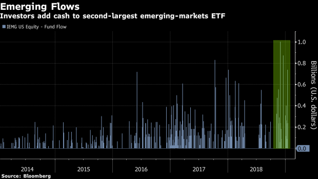 BC-Love-for-Emerging-Market-Has $6-Billion-Flowing-Out-of-Developed-Nation-ETFs
