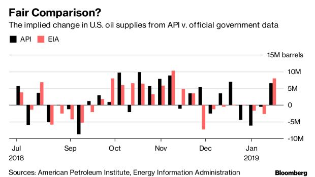 Divergent Data Can Make for a Whiplash World for Oil Traders - BNN