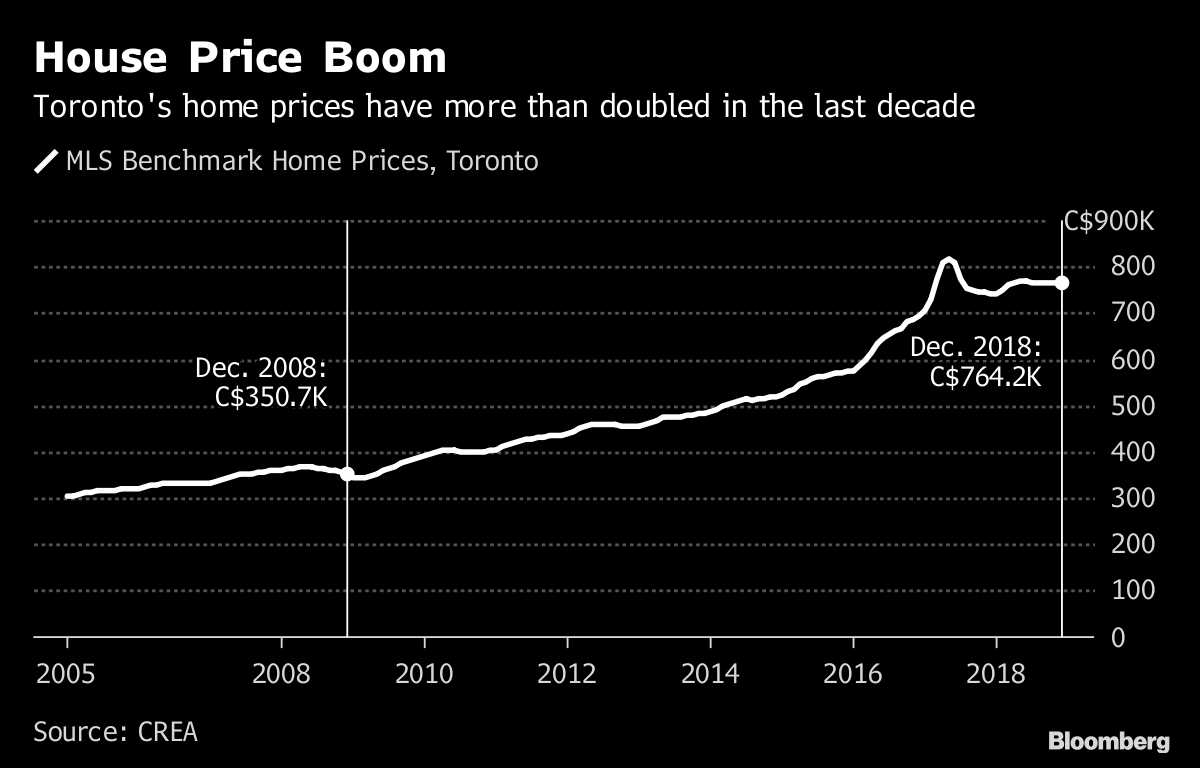 doug fords fix for toronto housing crisis is easy build more homes