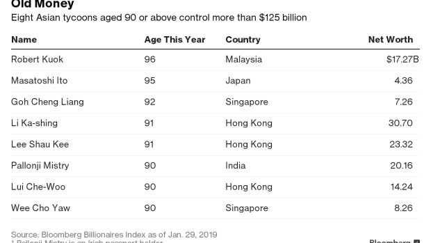 BC-More-Than-$125-Billion-of-Really-Old-Money-Awaits-Heirs-in-Asia