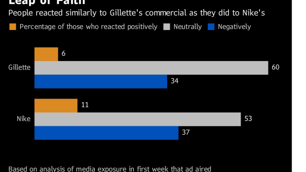 Gillette's Ad Angered Old Customers in Pursuit of New Ones
