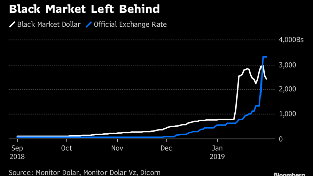 BC-In-Venezuela-the-Black-Market-Price-of-Dollars-Is-Lower-Than-the-Official-Rate