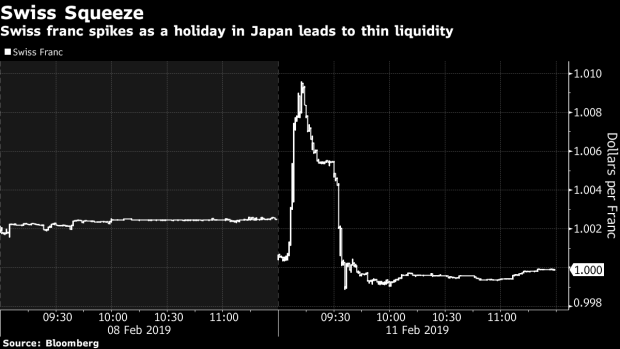 BC-Swiss-Franc-Slumps-in-Mini-'Flash-Crash' as-Japan-Curse-Strikes