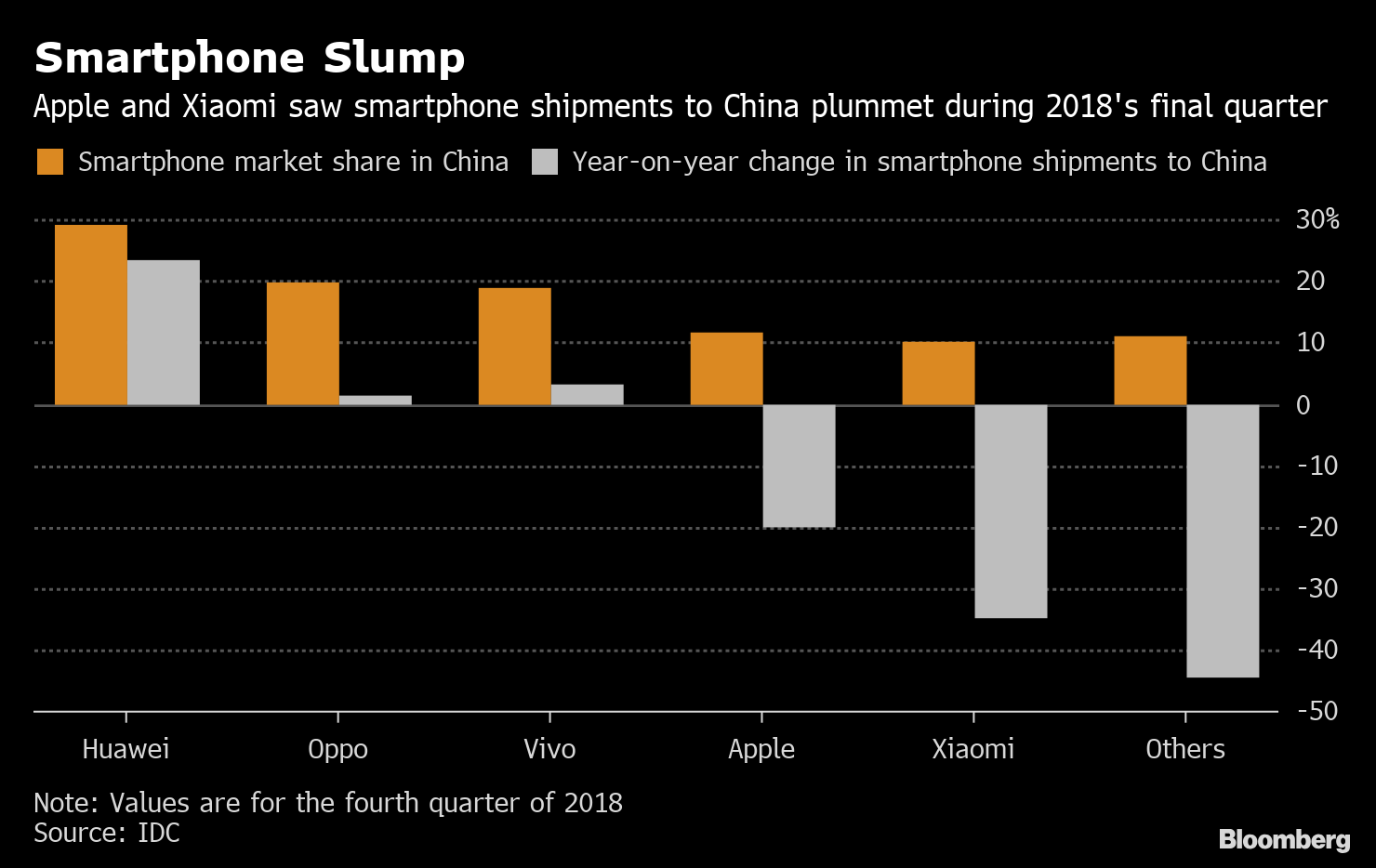 Apple's iPhone shipments plunge in China as Huawei tightens