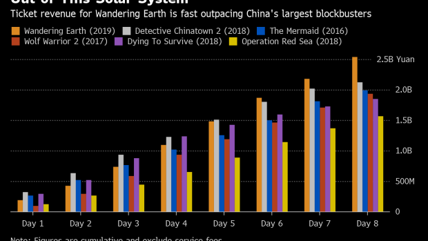 BC-Post-Apocalyptic 'Wandering-Earth' Sets-China-Box-Office-on-Fire