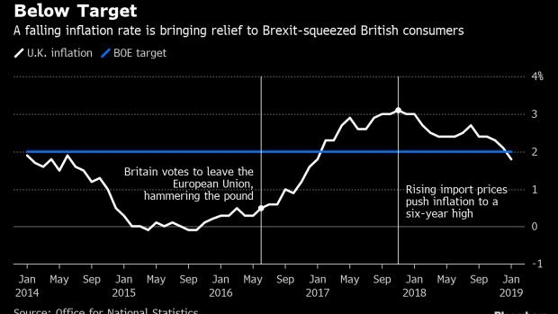 BC-UK-Inflation-Below-BOE-Target-for-First-Time-Since-2017