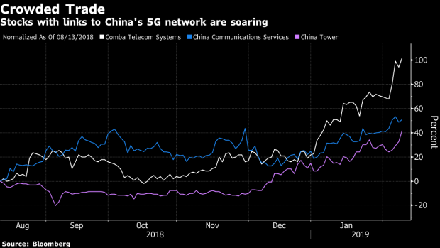 China's Stock Traders Snap Up Everything 5G - BNN Bloomberg