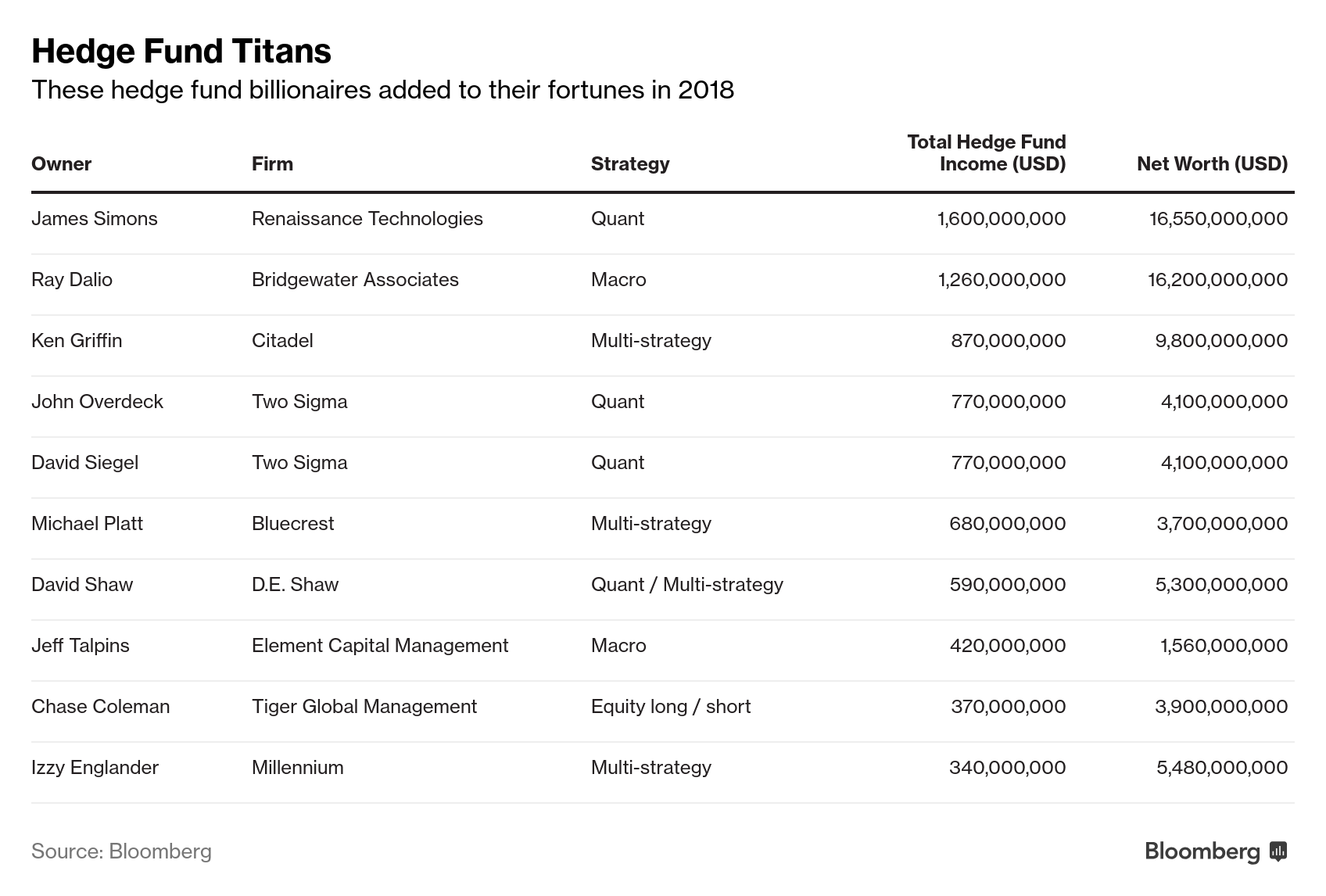 The 10 best-paid hedge fund managers made US$7 7B in 2018
